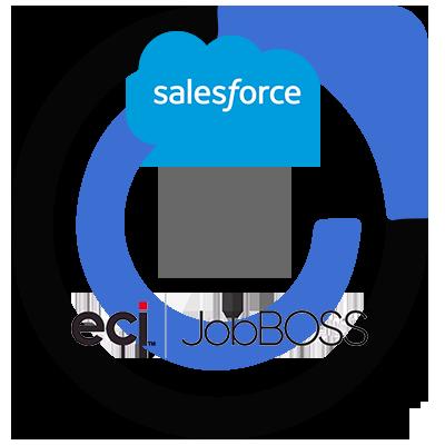 ECi JobBOSS ERP and Salesforce CRM